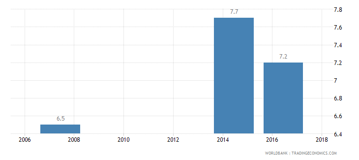 liberia income share held by lowest 20percent wb data