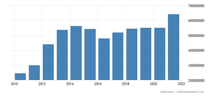 liberia industry value added constant 2000 us dollar wb data