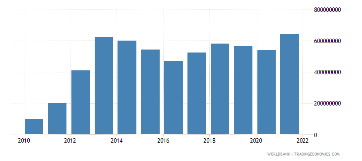 liberia industry value added current lcu wb data