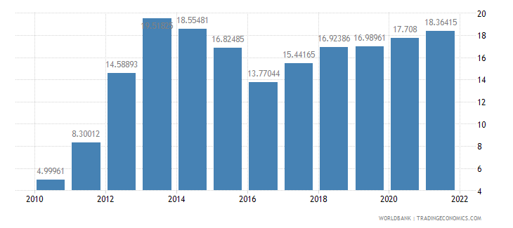 liberia industry value added percent of gdp wb data