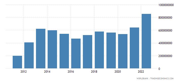 liberia industry value added us dollar wb data