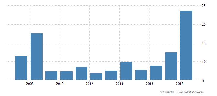 liberia inflation consumer prices annual percent wb data