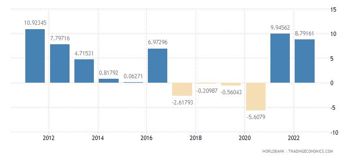 liberia inflation gdp deflator annual percent wb data