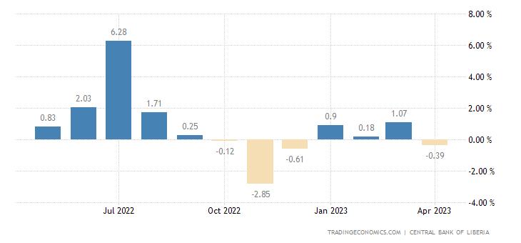 Liberia Inflation Rate MoM