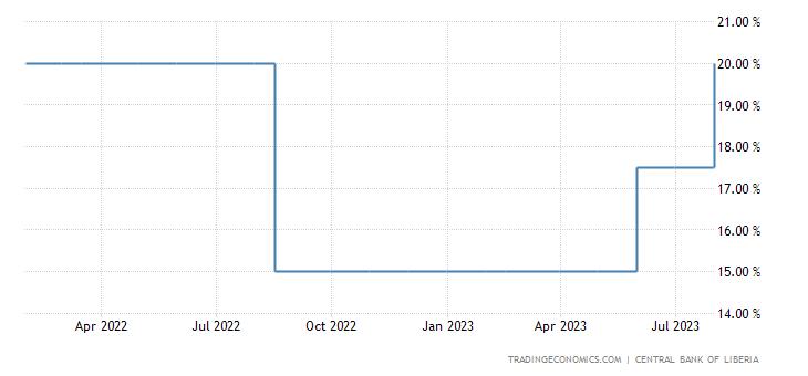 Liberia Interest Rate