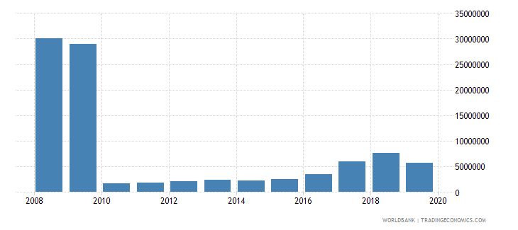 liberia international tourism expenditures for travel items us dollar wb data