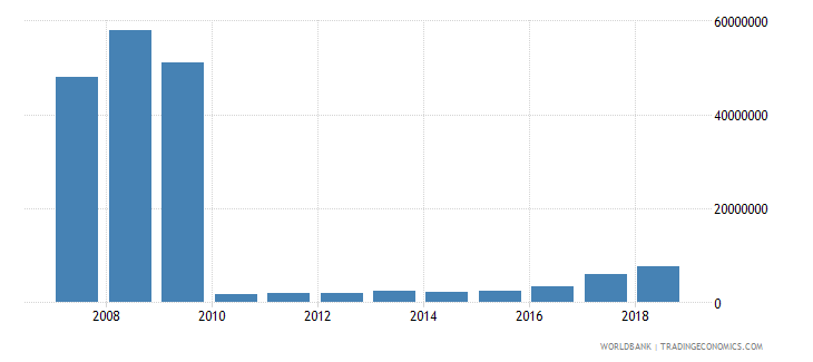 liberia international tourism expenditures us dollar wb data