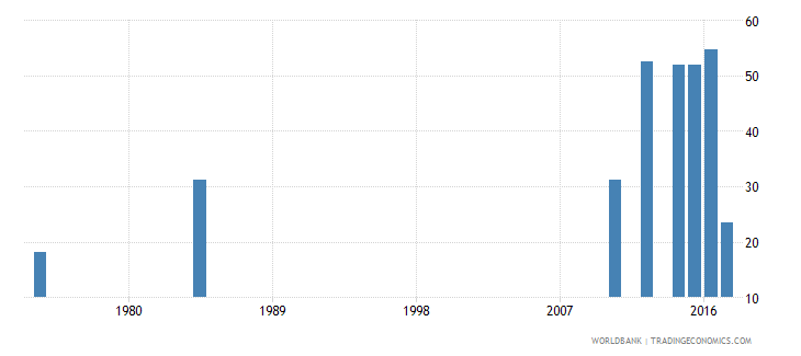 liberia labor force participation rate for ages 15 24 female percent national estimate wb data
