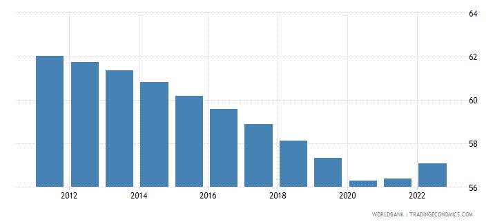 liberia labor force participation rate for ages 15 24 male percent modeled ilo estimate wb data