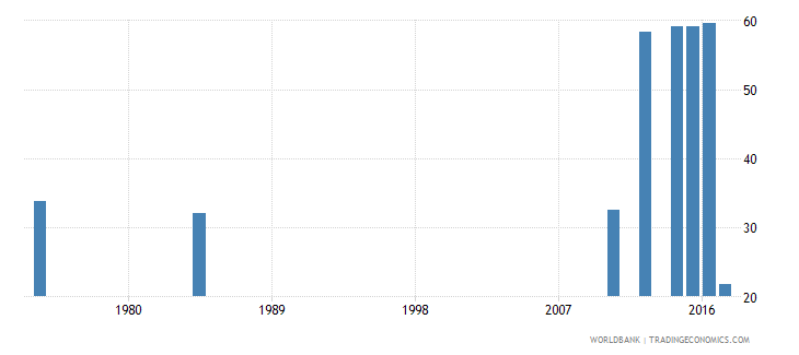liberia labor force participation rate for ages 15 24 male percent national estimate wb data