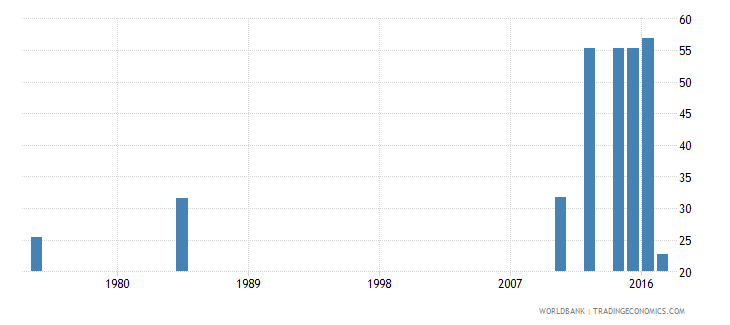 liberia labor force participation rate for ages 15 24 total percent national estimate wb data