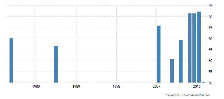 liberia labor force participation rate male percent of male population ages 15 national estimate wb data