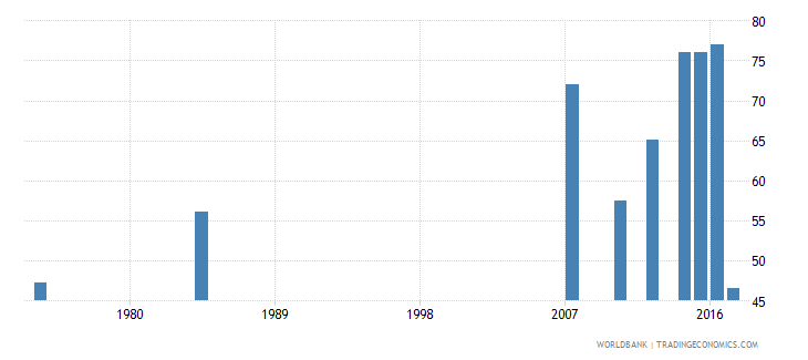 liberia labor force participation rate total percent of total population ages 15 national estimate wb data