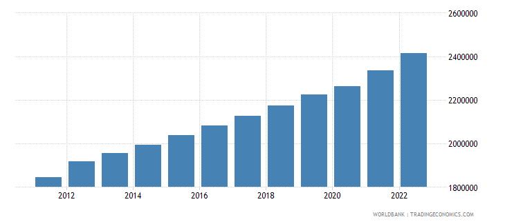 liberia labor force total wb data