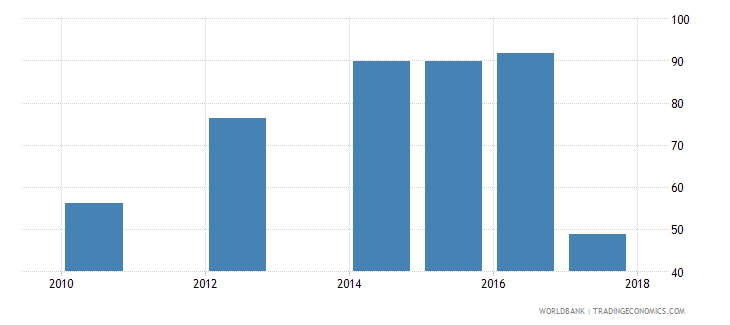 liberia labor force with basic education male percent of male labor force wb data
