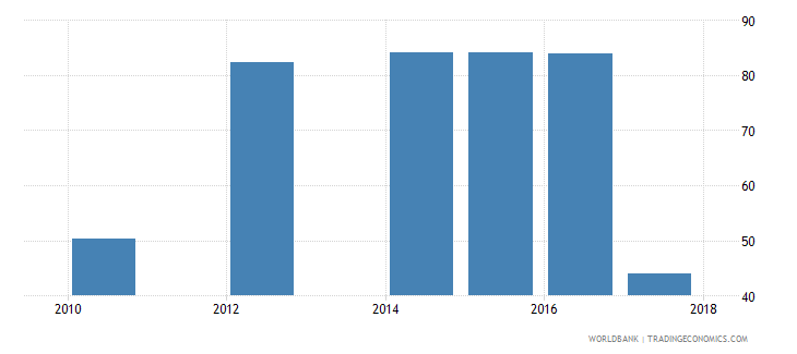 liberia labor force with basic education percent of total wb data