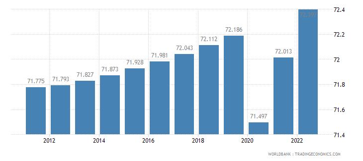 liberia labor participation rate female percent of female population ages 15 plus  wb data