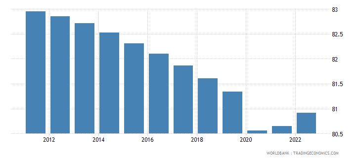 liberia labor participation rate male percent of male population ages 15 plus  wb data