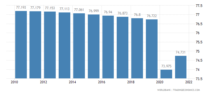 liberia labor participation rate total percent of total population ages 15 plus  wb data