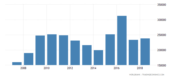 liberia land under cereal production hectares wb data