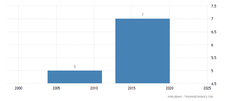 liberia lead time to import median case days wb data