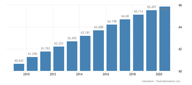 liberia life expectancy at birth female years wb data