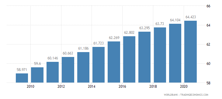 liberia life expectancy at birth total years wb data