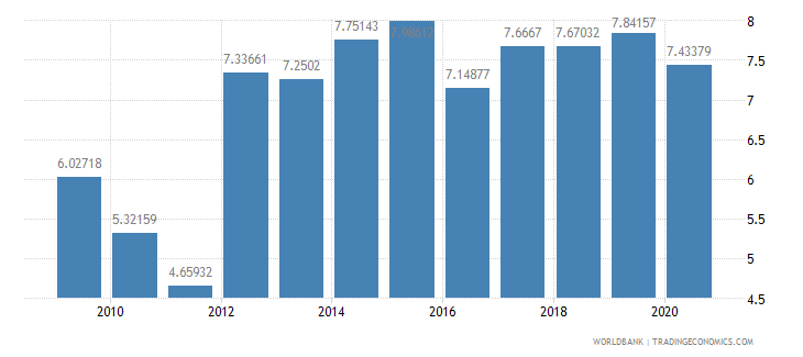 liberia liner shipping connectivity index maximum value in 2004  100 wb data