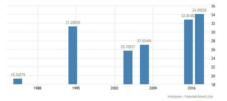 liberia literacy rate adult female percent of females ages 15 and above wb data
