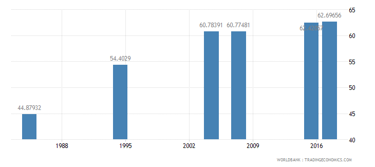 liberia literacy rate adult male percent of males ages 15 and above wb data
