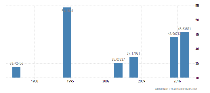 liberia literacy rate youth female percent of females ages 15 24 wb data