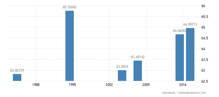 liberia literacy rate youth male percent of males ages 15 24 wb data