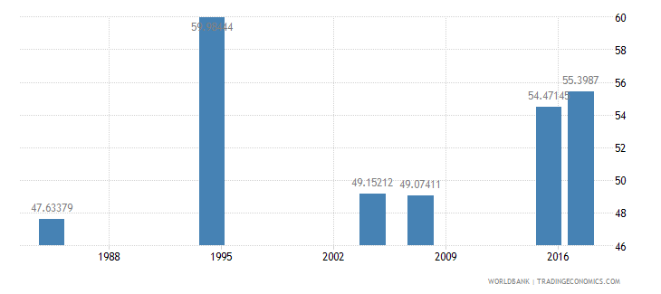 liberia literacy rate youth total percent of people ages 15 24 wb data