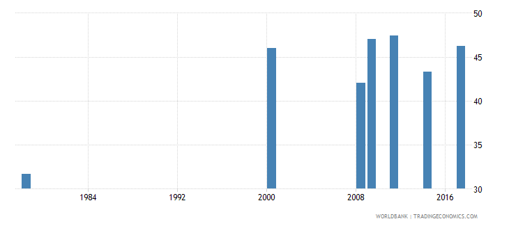 liberia lower secondary completion rate male percent of relevant age group wb data