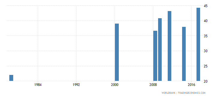 liberia lower secondary completion rate total percent of relevant age group wb data
