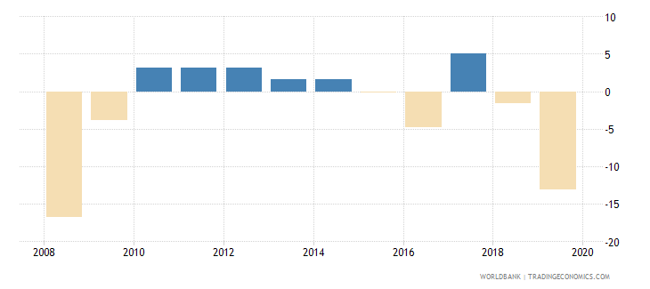 liberia manufacturing value added annual percent growth wb data