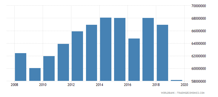 liberia manufacturing value added constant 2000 us dollar wb data