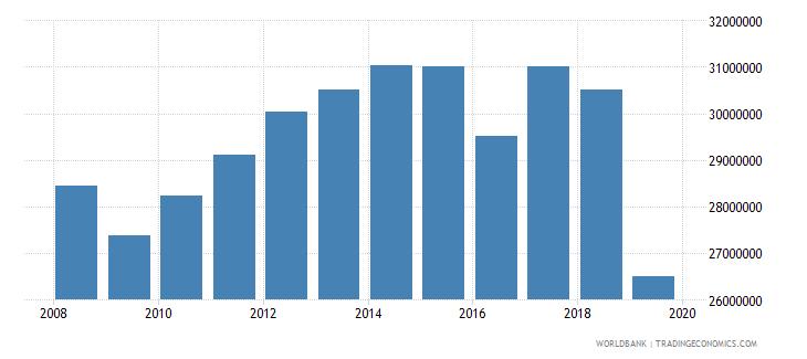 liberia manufacturing value added constant lcu wb data