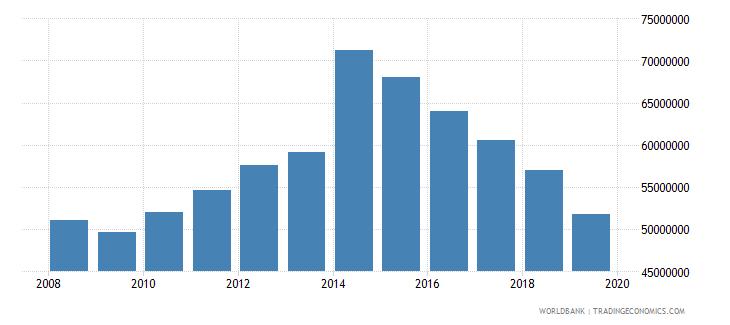 liberia manufacturing value added current lcu wb data