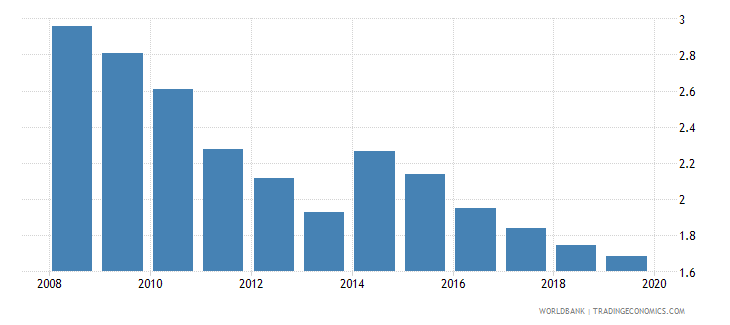 liberia manufacturing value added percent of gdp wb data