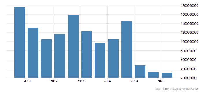 liberia merchandise exports by the reporting economy us dollar wb data