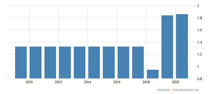 liberia merchandise exports to developing economies in east asia  pacific percent of total merchandise exports wb data