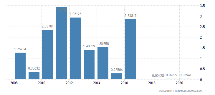 liberia merchandise exports to developing economies in europe  central asia percent of total merchandise exports wb data