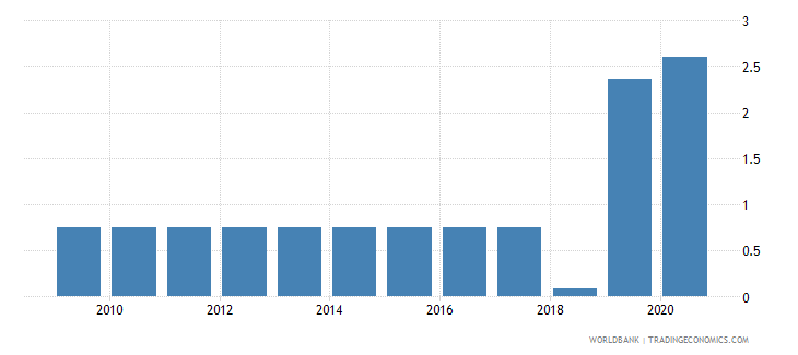 liberia merchandise exports to developing economies in south asia percent of total merchandise exports wb data