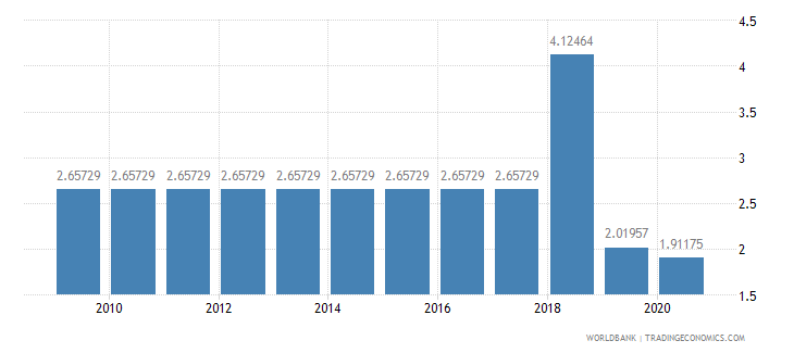 liberia merchandise exports to developing economies in sub saharan africa percent of total merchandise exports wb data