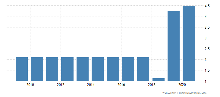liberia merchandise exports to developing economies outside region percent of total merchandise exports wb data