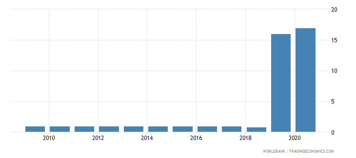 liberia merchandise exports to economies in the arab world percent of total merchandise exports wb data