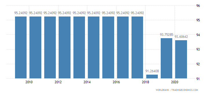 liberia merchandise exports to high income economies percent of total merchandise exports wb data