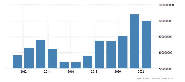 liberia merchandise exports us dollar wb data