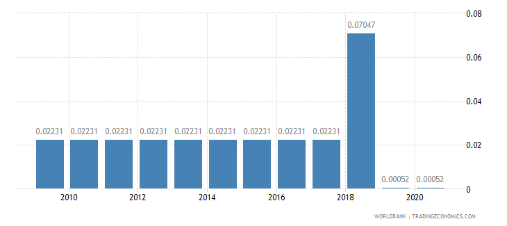 liberia merchandise imports by the reporting economy residual percent of total merchandise imports wb data
